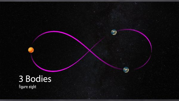 Example 2: 3 equaliy heavy bodies are orbiting each other in a figure eight.