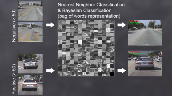 Image categorization with a bag-of-words image representation.